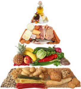 Пирамида продуктов питания