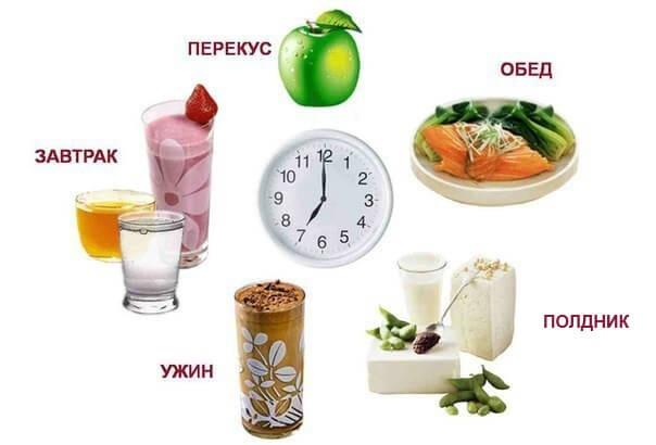 рекомендации по питанию для похудения меню