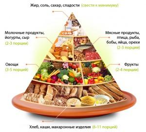 Пищевая пирамида - это схематическое изображение принципов здорового питания
