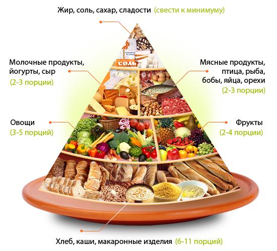 Что такое правильное здоровое сбалансированное питание