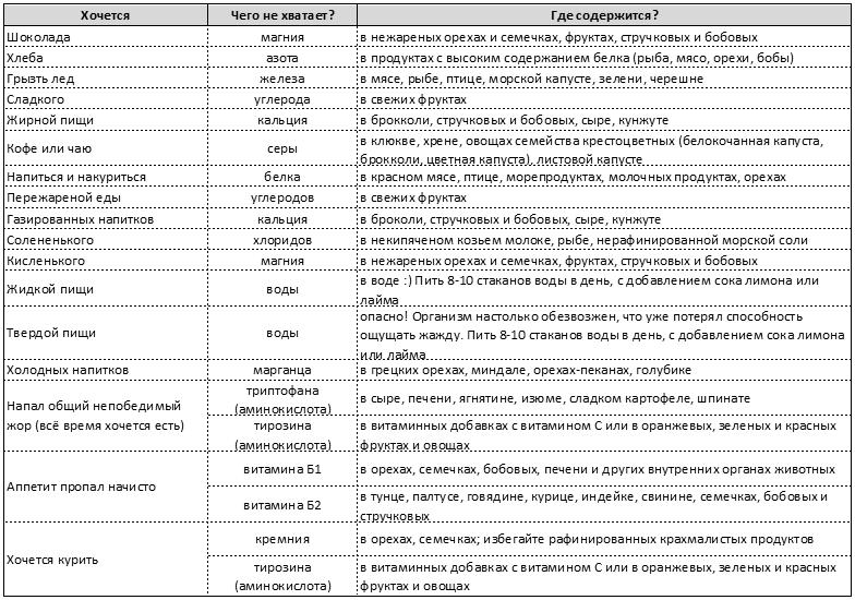 Таблица замены продуктов