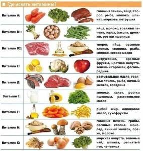 в каких продуктах находятся витамины