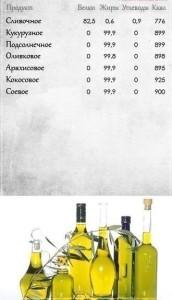 сводная таблица для растительных масел
