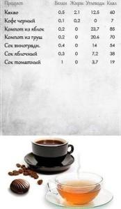 калорийность напитков