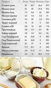 сводная таблица для молочных и кисломолочных продуктов