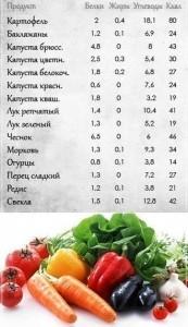 содержание питательных веществ в овощах