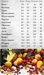 таблица с калорийностью и питательными веществами для фруктов
