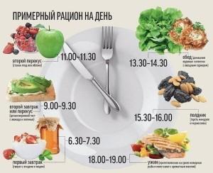 дневной рацион низкокалорийного питания