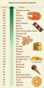 Таблица индекса сытности продуктов