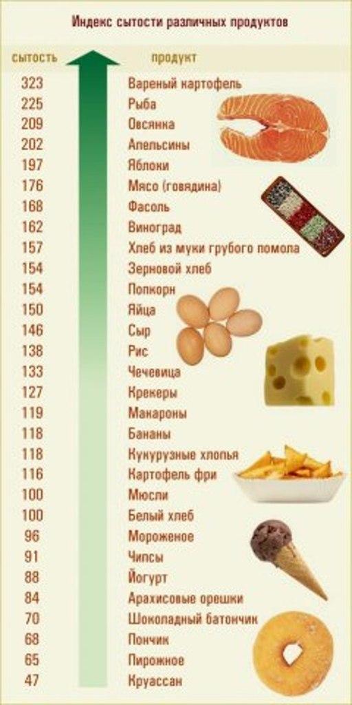 Как составить режим питания