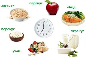 оптимальный рацион правильного питания для похудения