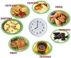как составить правильный рацион питания на день