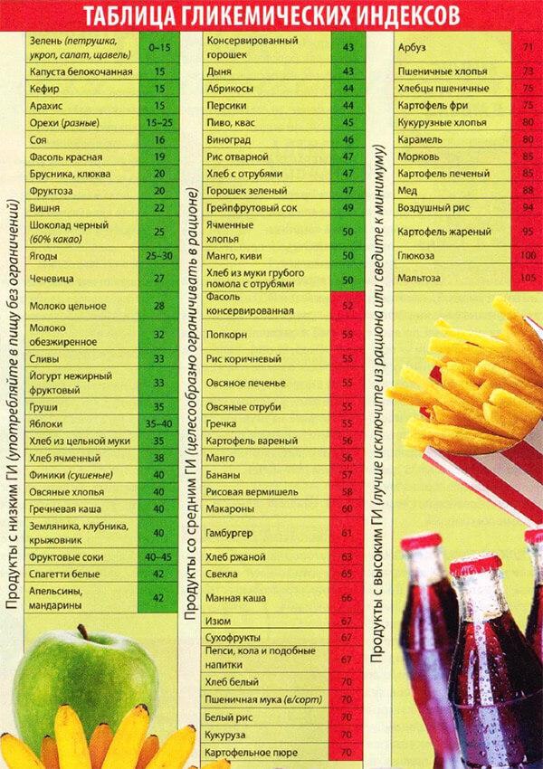 белковая диета для быстрого похудения рекомендация фус