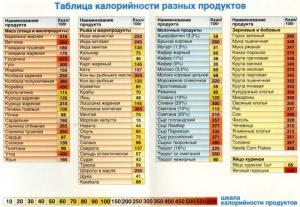 таблица калорийности разных продуктов