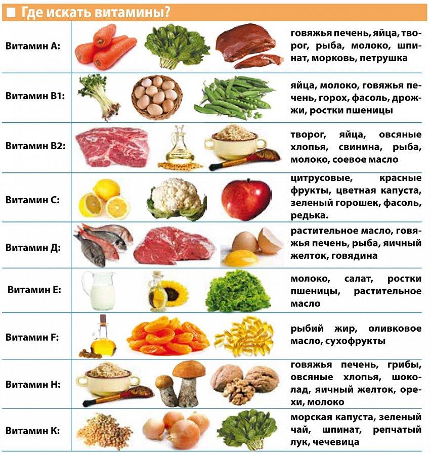 кому необходимо принимать витамины